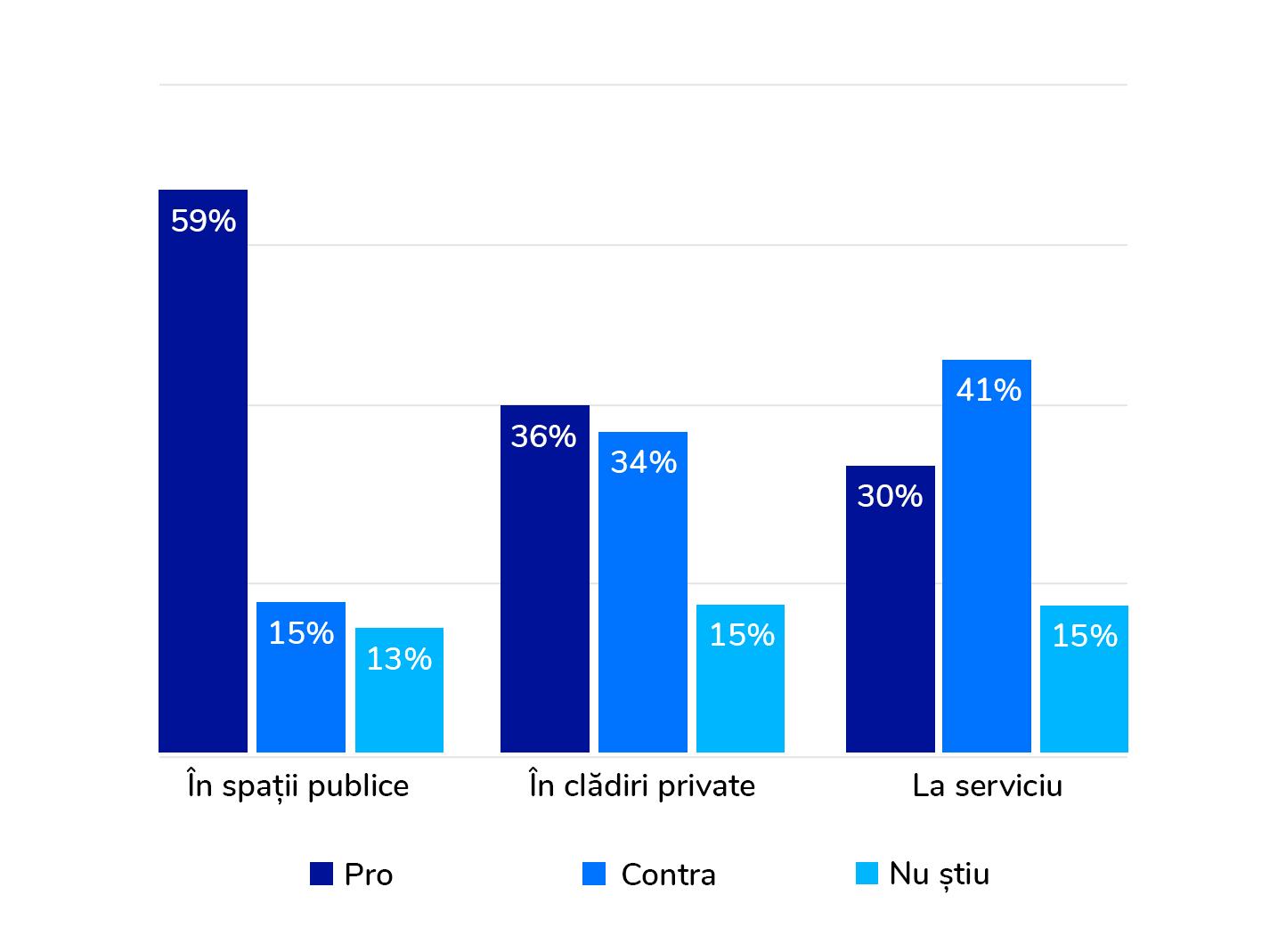 Majoritatea americanilor sunt de acord cu recunoașterea facială