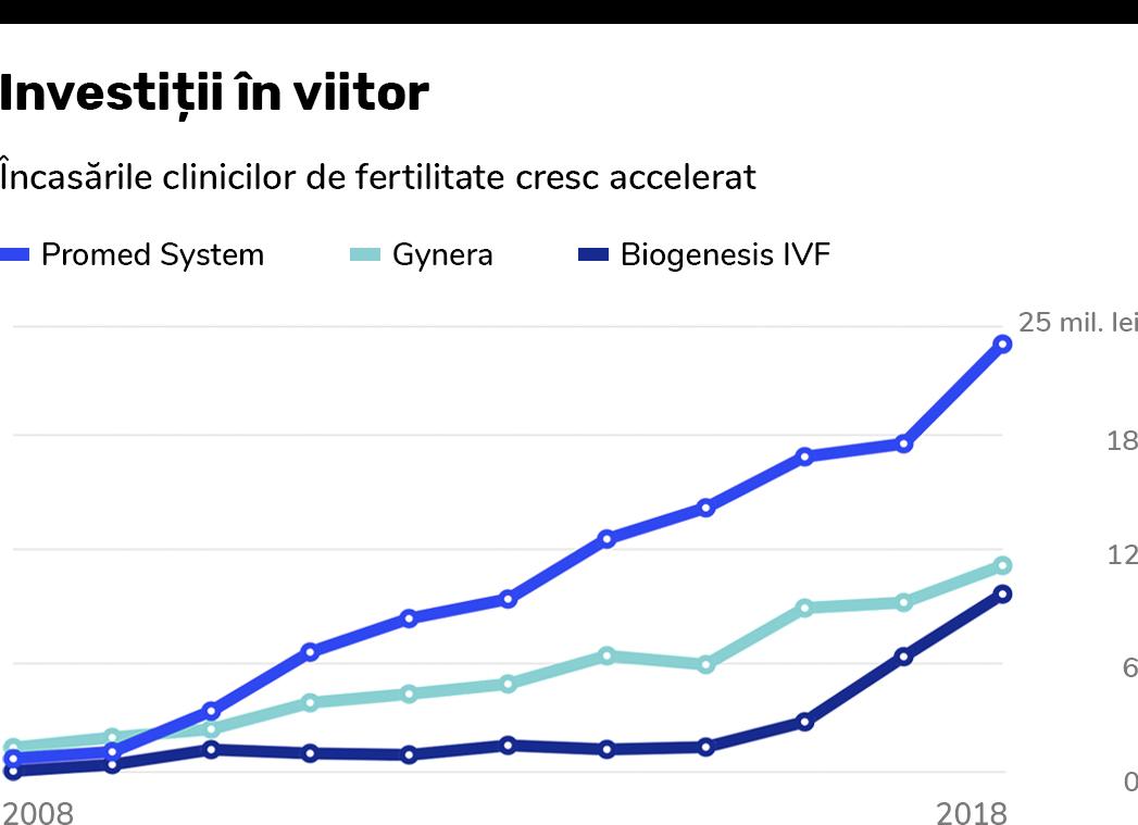 Industria fertilității vinde speranțe de miliarde de dolari