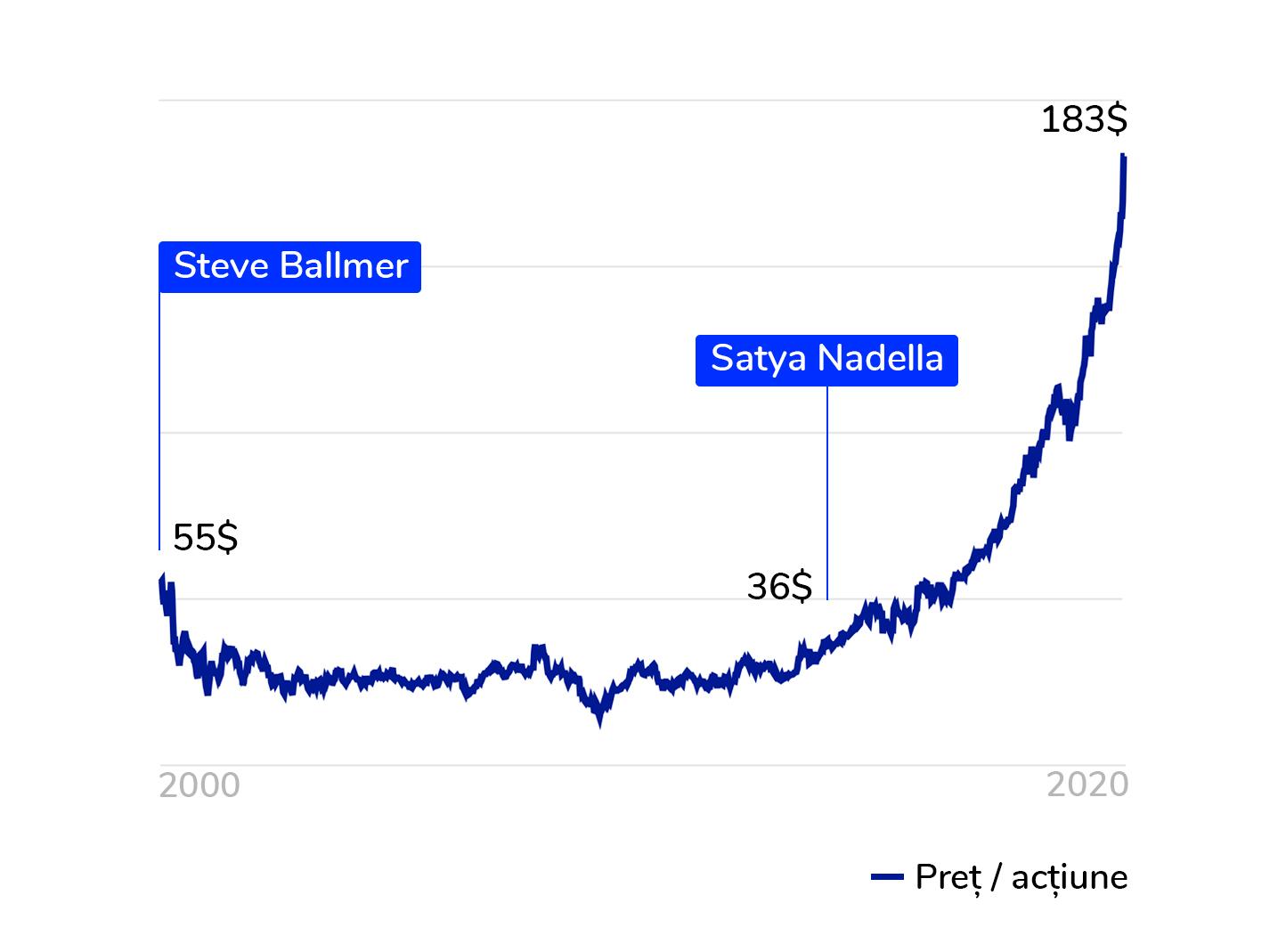 Acțiunile Microsoft de la venirea lui Satya Nadella