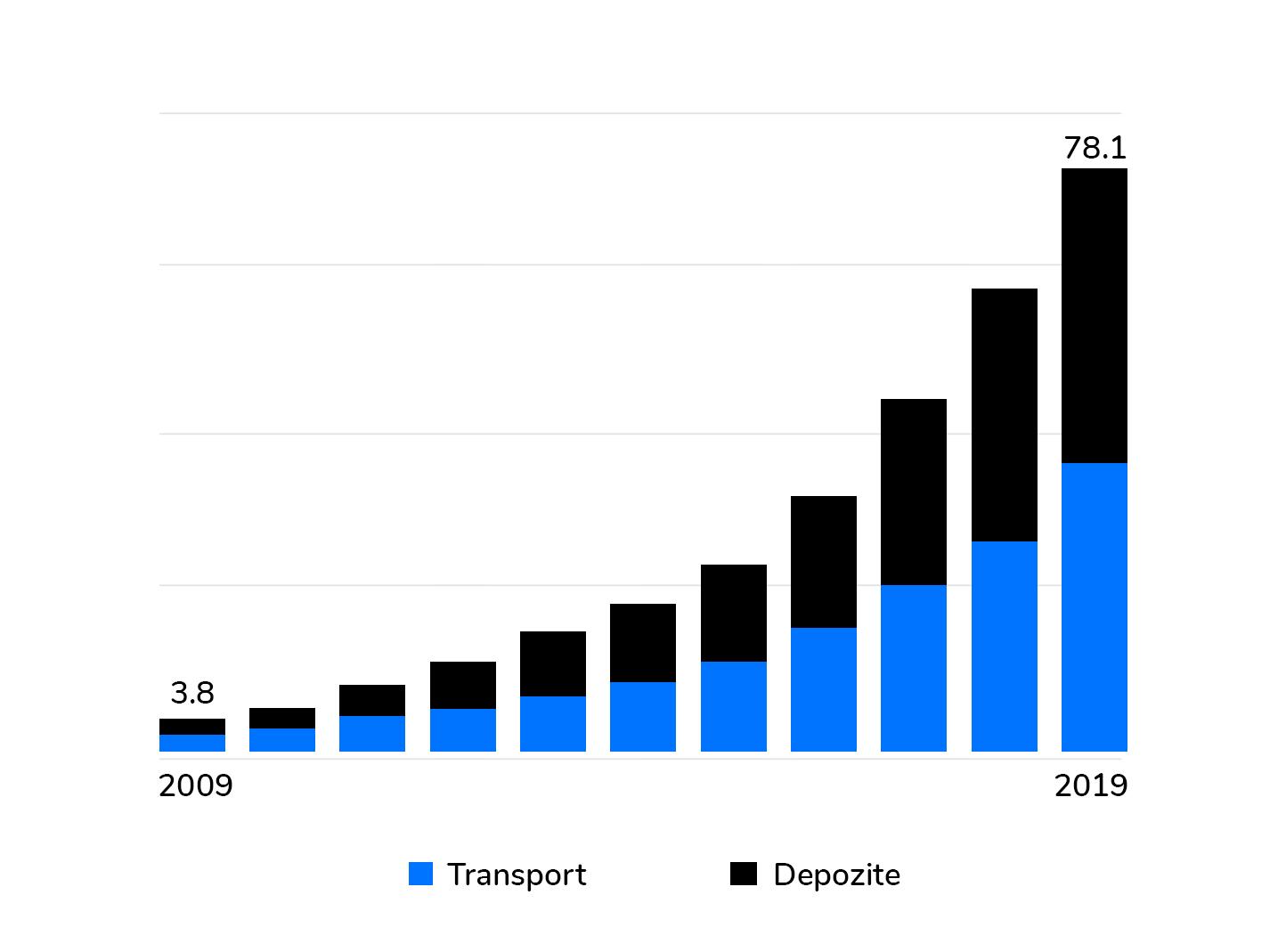 Costurile logistice devin o problemă pentru Amazon