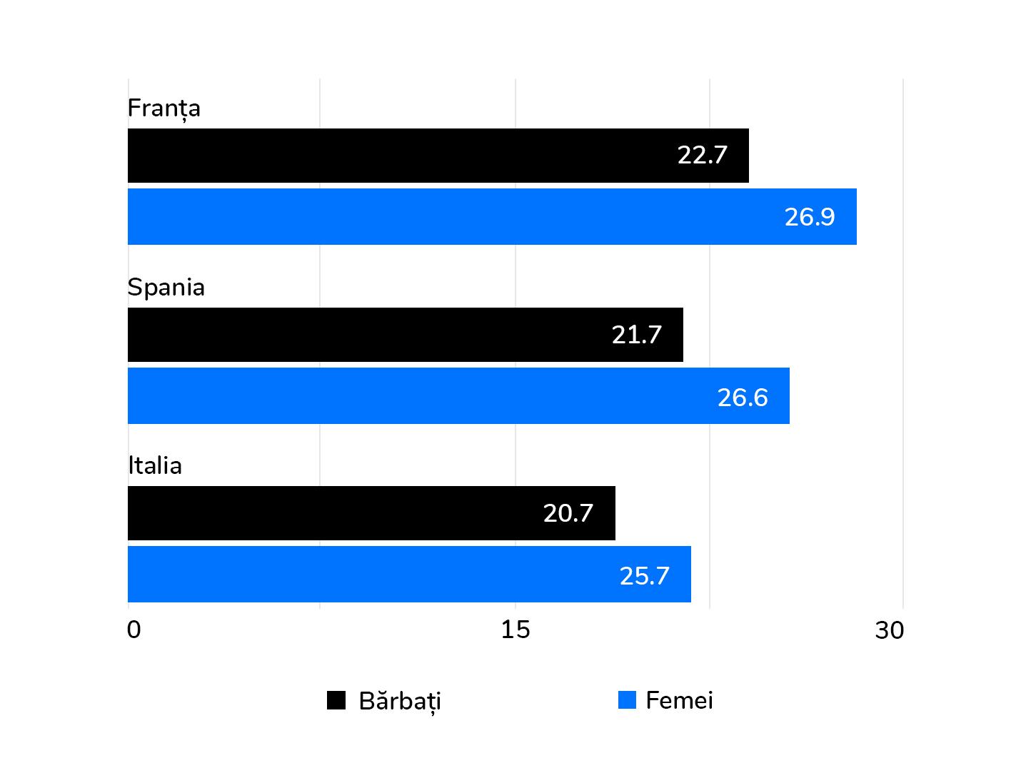 Țările unde oamenii stau un sfert de secol la pensie