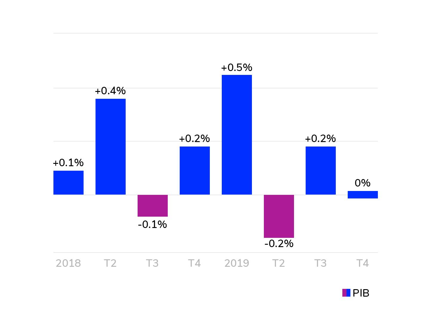 Creștere de 0% în economia Germaniei