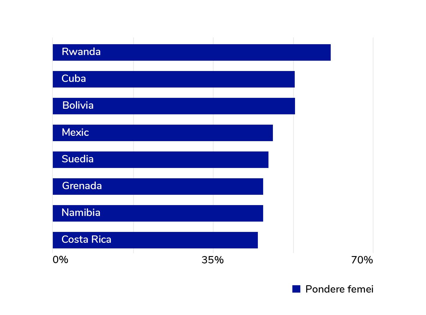 Țările cu cele mai multe femei în Parlament
