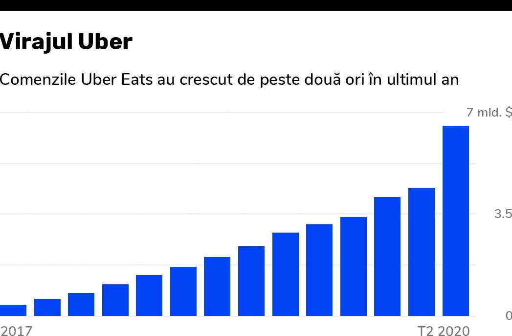 Uber Eats are acum încasări mai mari decât Uber
