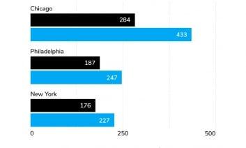 În Chicago numărul crimelor a crescut cu peste 50%