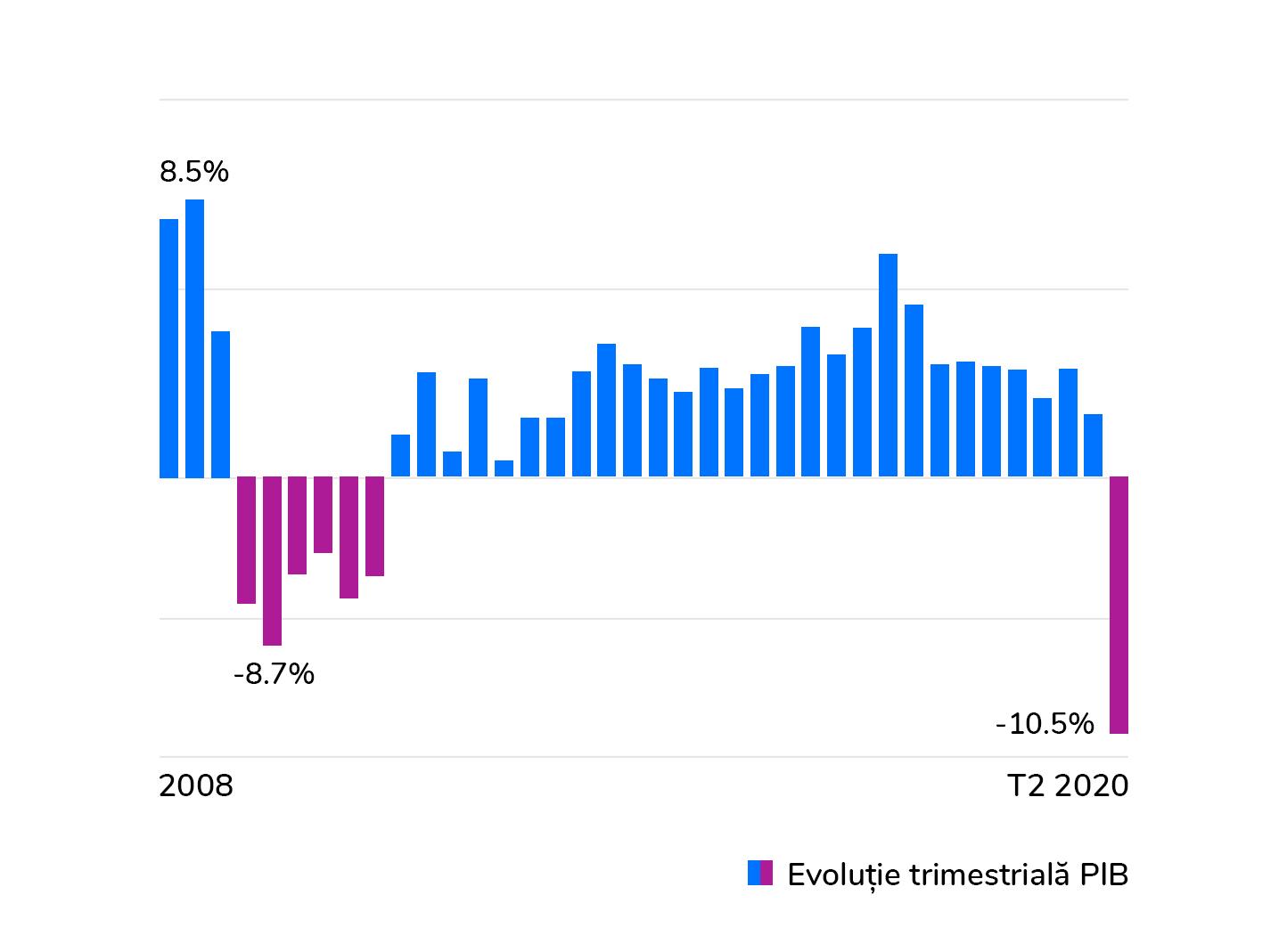 Cea mai mare scădere economică din ultimii 24 de ani